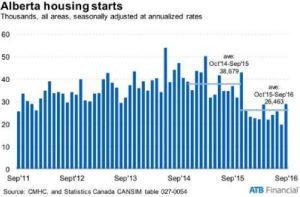 housing-start-insert