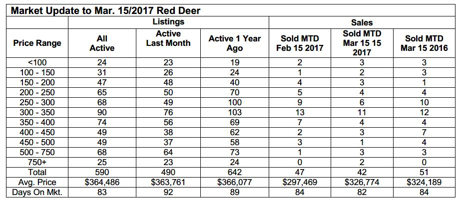 Red Deer March 2017